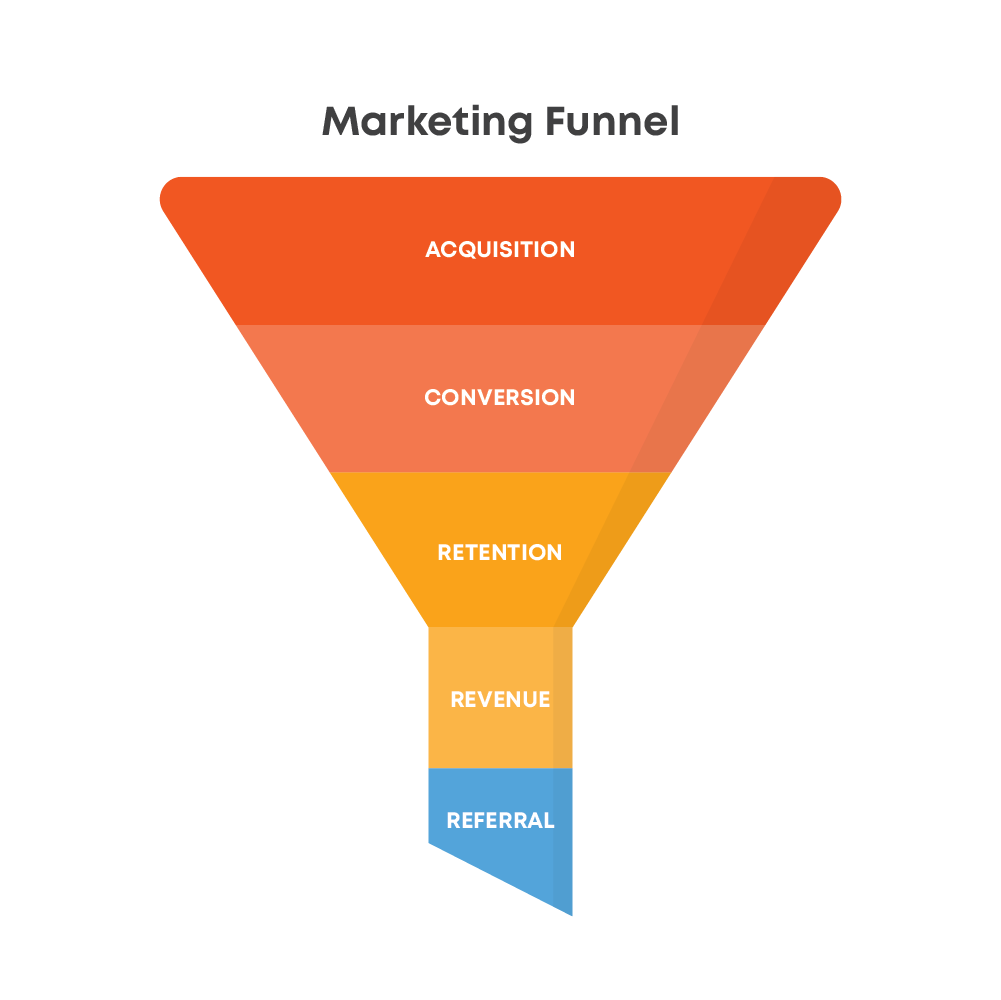 Landing Pages Funnel